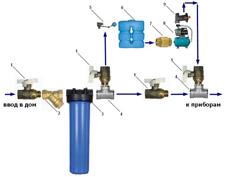 Резервное водоснабжение